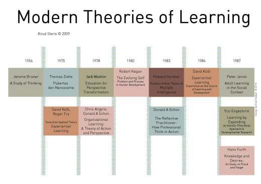 Timeline Teori Pendidikan Modern Theories