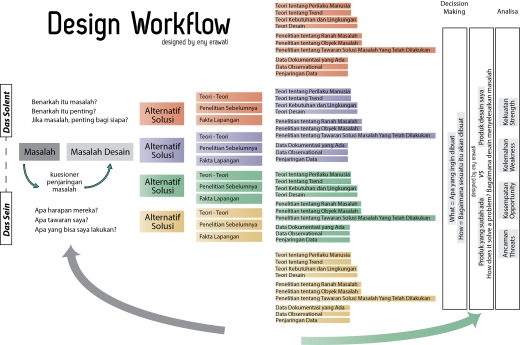 Design Workflow enyerawati
